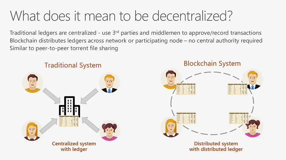 What is decentralized blockchain technology?