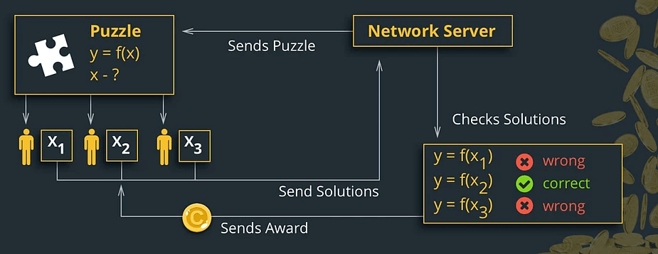 Proof Of Work in Blockchain Technology